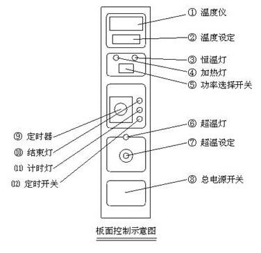 采用进口温控器组成超温报警停机保护电路,若出现故障使箱内温度超过